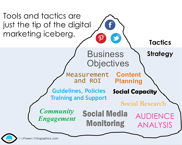 strategia digital